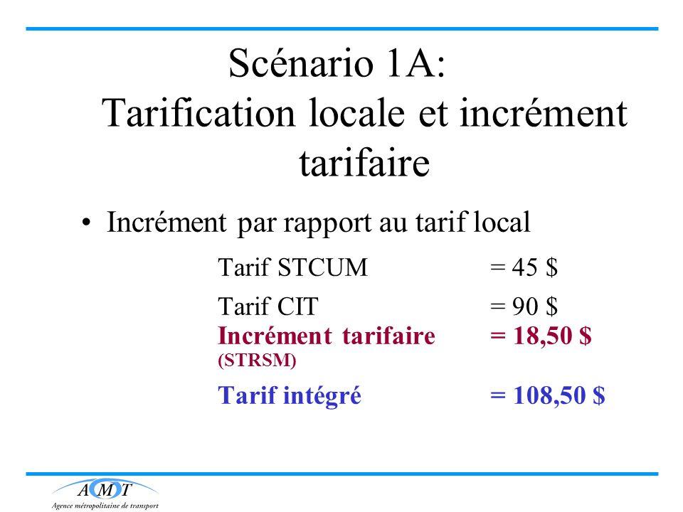 Scénario 1A: Tarification locale et incrément tarifaire Incrément par rapport au tarif local Tarif STCUM = 45 $ Tarif CIT = 90 $ Incrément tarifaire=