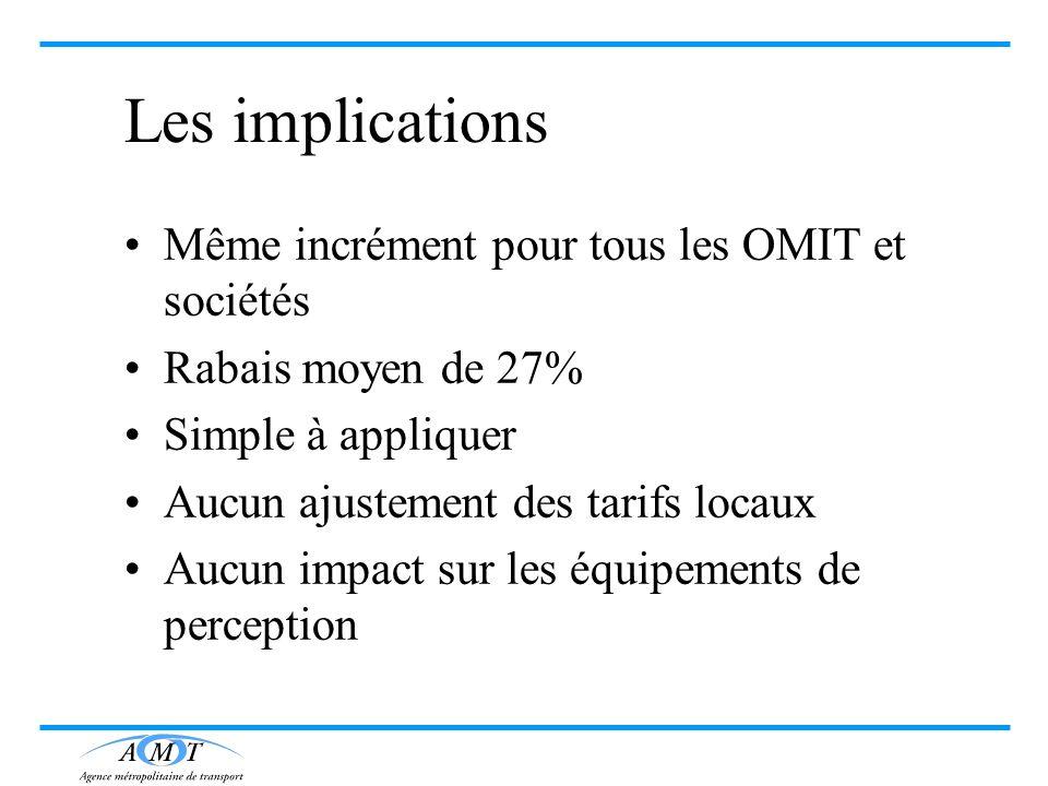 Les implications Même incrément pour tous les OMIT et sociétés Rabais moyen de 27% Simple à appliquer Aucun ajustement des tarifs locaux Aucun impact