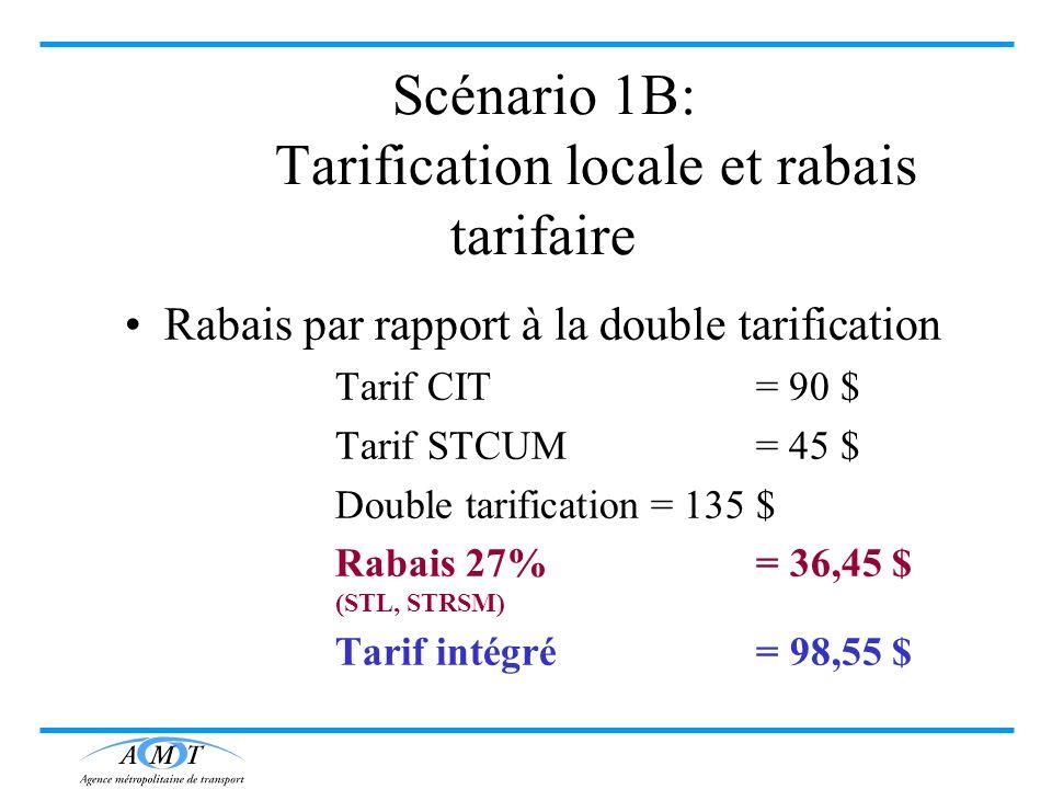 Scénario 1B: Tarification locale et rabais tarifaire Rabais par rapport à la double tarification Tarif CIT = 90 $ Tarif STCUM = 45 $ Double tarificati