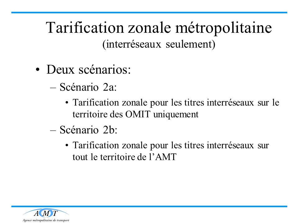 Tarification zonale métropolitaine (interréseaux seulement) Deux scénarios: –Scénario 2a: Tarification zonale pour les titres interréseaux sur le terr