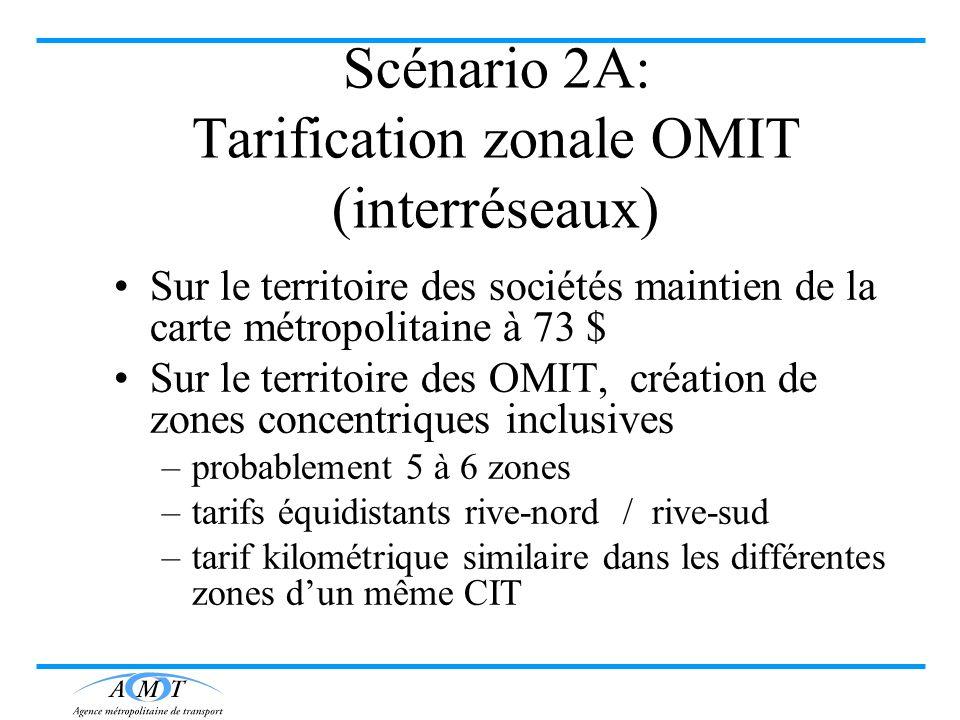 Scénario 2A: Tarification zonale OMIT (interréseaux) Sur le territoire des sociétés maintien de la carte métropolitaine à 73 $ Sur le territoire des O