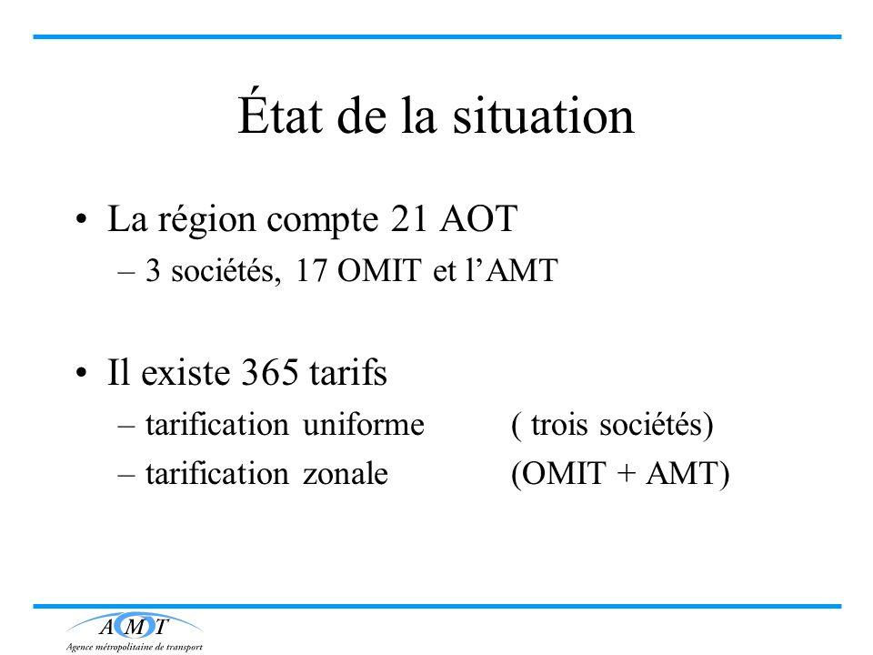 État de la situation La région compte 21 AOT –3 sociétés, 17 OMIT et lAMT Il existe 365 tarifs –tarification uniforme( trois sociétés) –tarification z