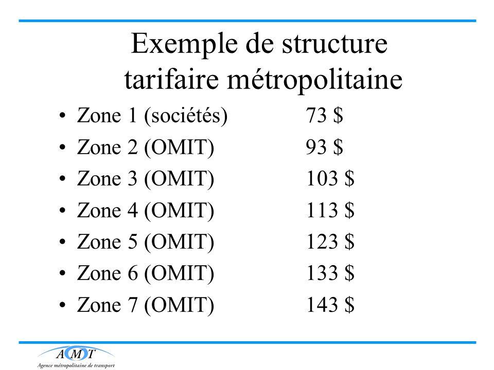 Exemple de structure tarifaire métropolitaine Zone 1 (sociétés)73 $ Zone 2 (OMIT)93 $ Zone 3 (OMIT)103 $ Zone 4 (OMIT)113 $ Zone 5 (OMIT)123 $ Zone 6
