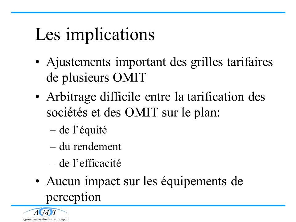Les implications Ajustements important des grilles tarifaires de plusieurs OMIT Arbitrage difficile entre la tarification des sociétés et des OMIT sur