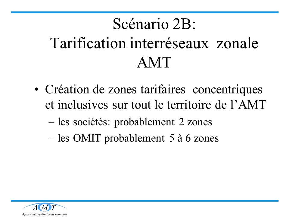 Scénario 2B: Tarification interréseaux zonale AMT Création de zones tarifaires concentriques et inclusives sur tout le territoire de lAMT –les société