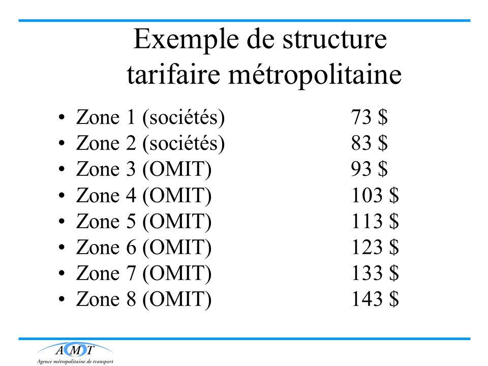 Exemple de structure tarifaire métropolitaine Zone 1 (sociétés) 73 $ Zone 2 (sociétés)83 $ Zone 3 (OMIT)93 $ Zone 4 (OMIT)103 $ Zone 5 (OMIT)113 $ Zon