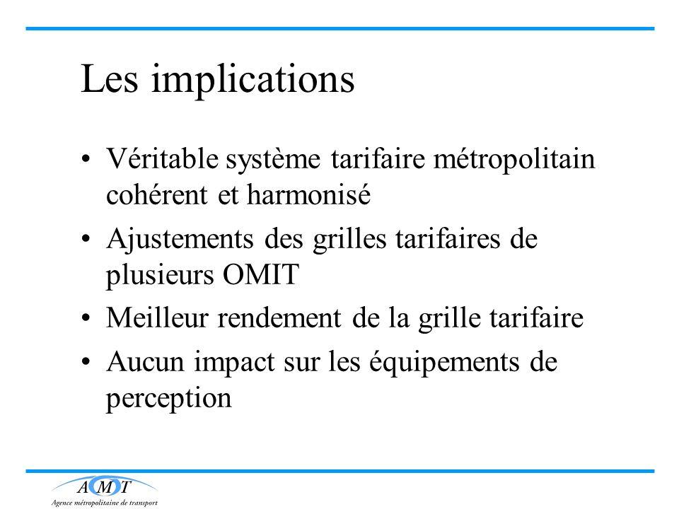 Les implications Véritable système tarifaire métropolitain cohérent et harmonisé Ajustements des grilles tarifaires de plusieurs OMIT Meilleur rendeme