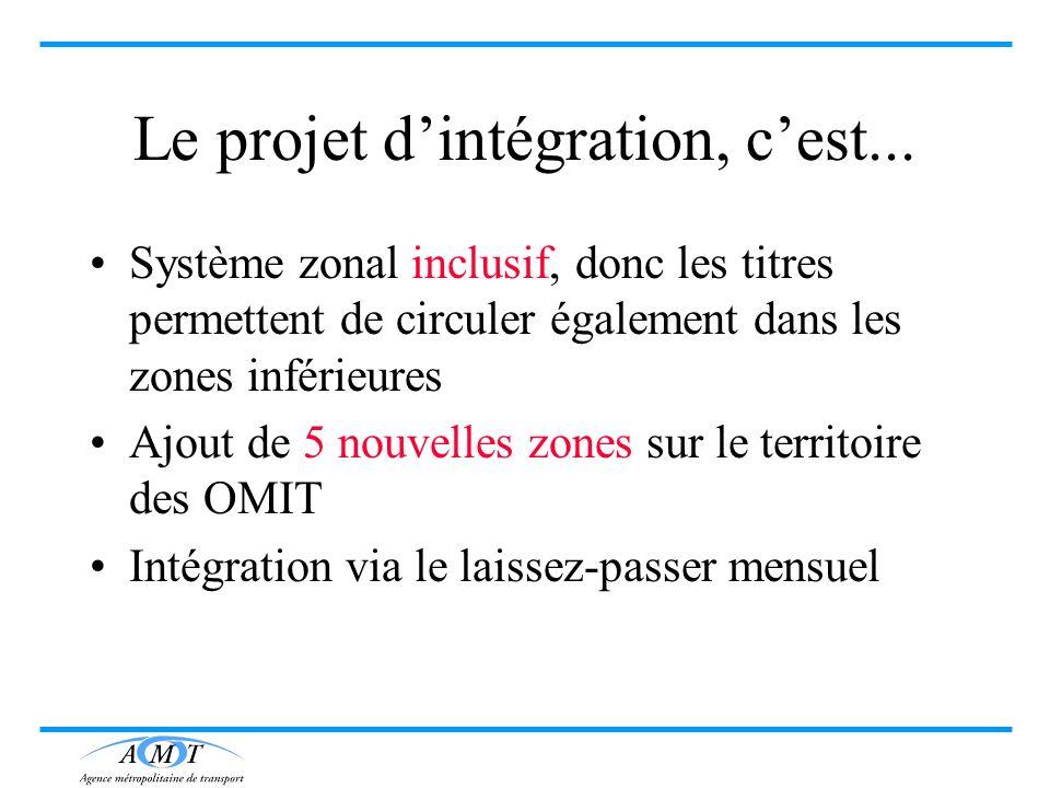 Le projet dintégration, cest... Système zonal inclusif, donc les titres permettent de circuler également dans les zones inférieures Ajout de 5 nouvell