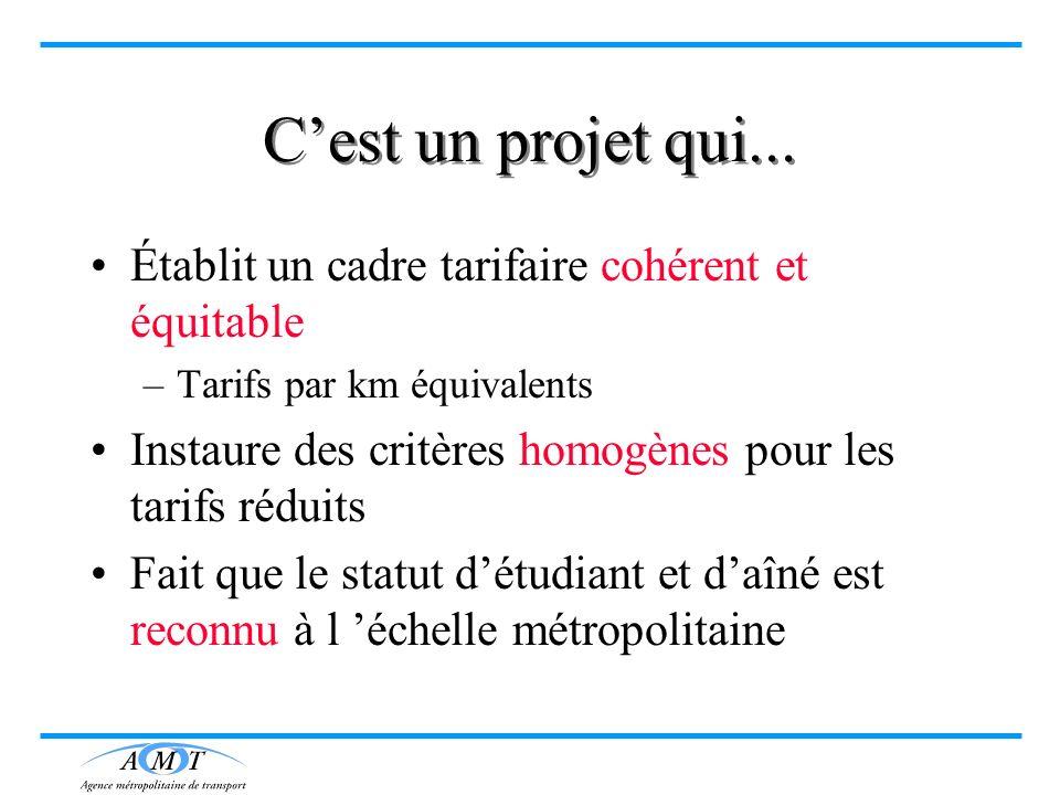 Cest un projet qui... Établit un cadre tarifaire cohérent et équitable –Tarifs par km équivalents Instaure des critères homogènes pour les tarifs rédu