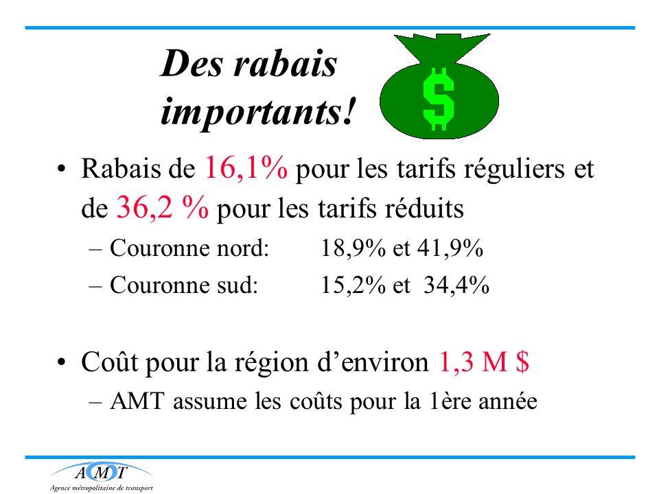Des rabais importants! Rabais de 16,1% pour les tarifs réguliers et de 36,2 % pour les tarifs réduits –Couronne nord: 18,9% et 41,9% –Couronne sud:15,