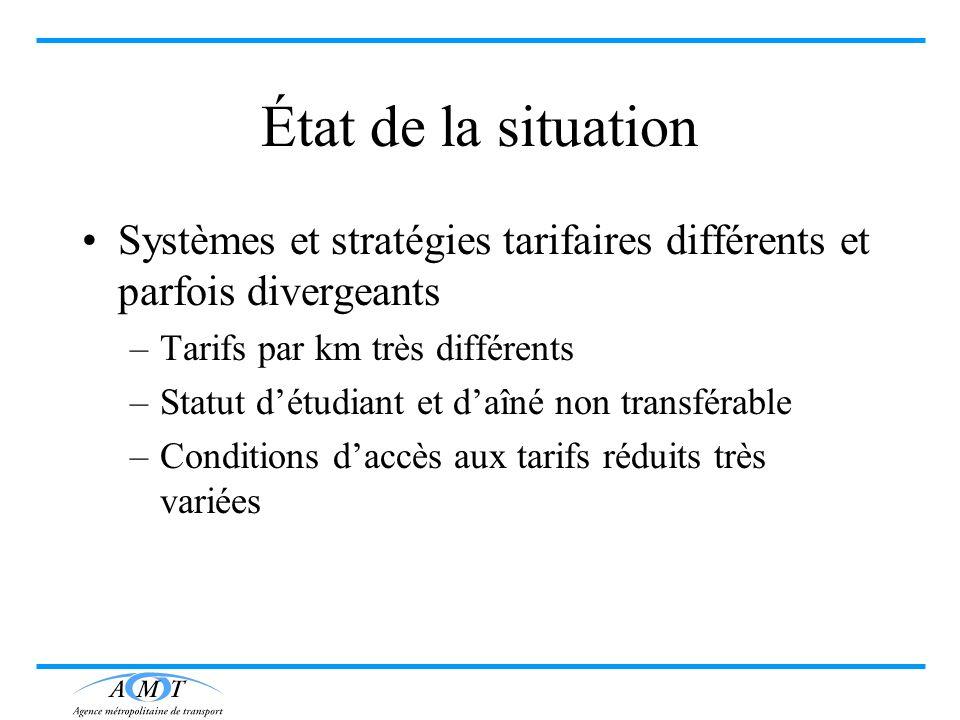 État de la situation Systèmes et stratégies tarifaires différents et parfois divergeants –Tarifs par km très différents –Statut détudiant et daîné non
