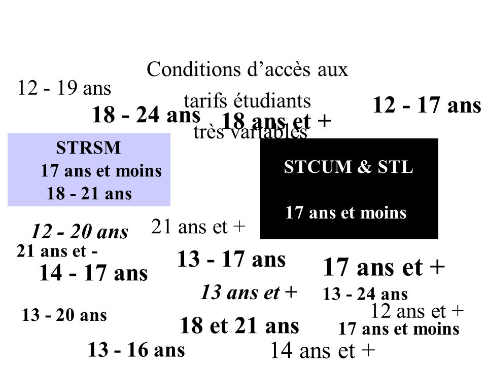 Conditions daccès aux tarifs étudiants très variables STCUM & STL 17 ans et moins STRSM 17 ans et moins 18 - 21 ans 17 ans et moins 17 ans et + 13 - 2