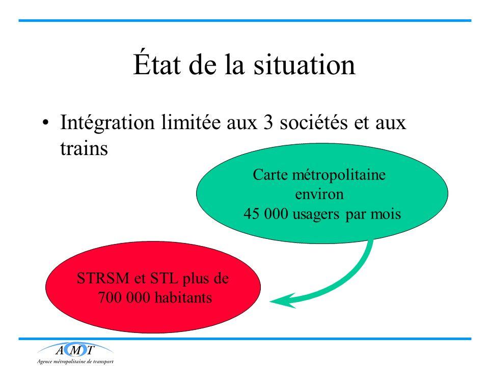 État de la situation Intégration limitée aux 3 sociétés et aux trains Carte métropolitaine environ 45 000 usagers par mois STRSM et STL plus de 700 00