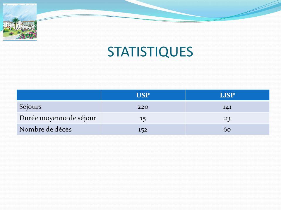 STATISTIQUES USPLISP Séjours220141 Durée moyenne de séjour1523 Nombre de décès15260