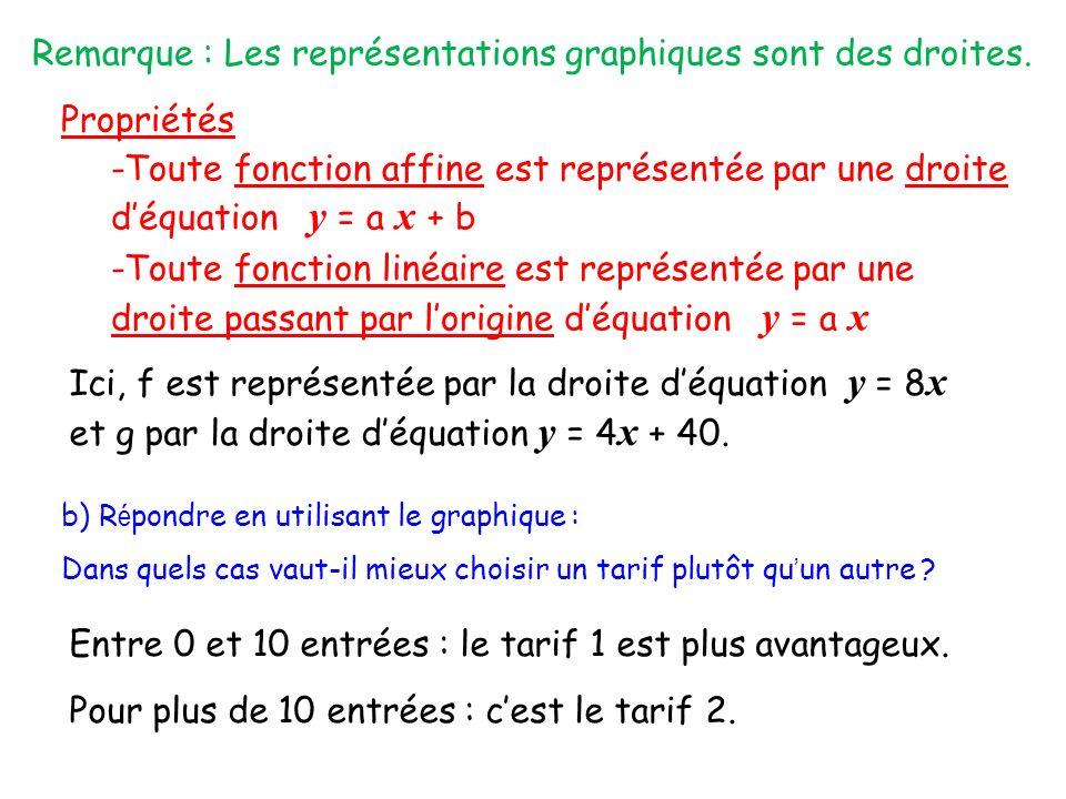 Remarque : Les représentations graphiques sont des droites.