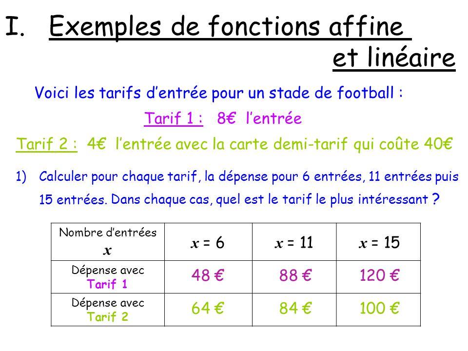 I.Exemples de fonctions affine et linéaire Voici les tarifs dentrée pour un stade de football : Tarif 1 : 8 lentrée Tarif 2 : 4 lentrée avec la carte demi-tarif qui coûte 40 1)Calculer pour chaque tarif, la dépense pour 6 entrées, 11 entrées puis 15 entrées.