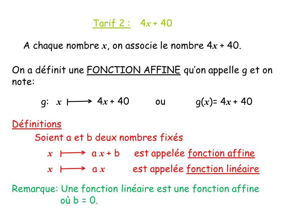 Tarif 2 : 4 x + 40 A chaque nombre x, on associe le nombre 4 x + 40.