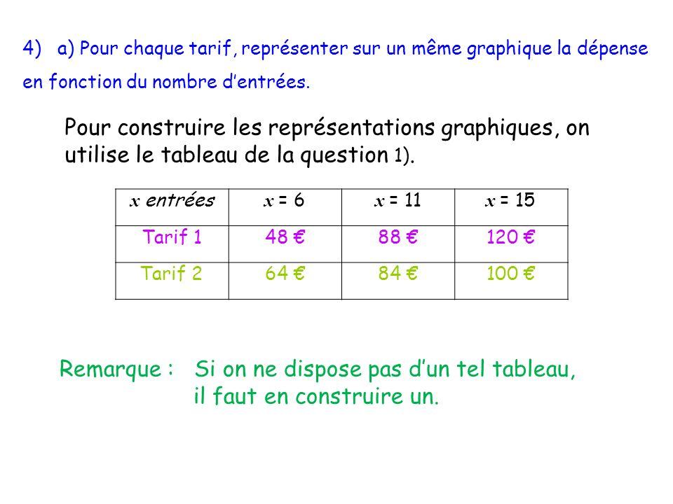 4) a) Pour chaque tarif, représenter sur un même graphique la dépense en fonction du nombre dentrées.