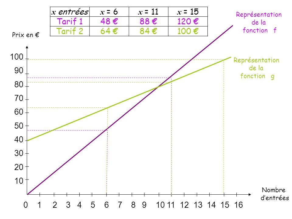 0 1 2 3 4 5 6 7 8 9 10 11 12 13 14 15 16 100 90 80 70 60 50 40 30 20 10 Nombre dentrées Prix en x entrées x = 6 x = 11 x = 15 Tarif 148 88 120 Tarif 264 84 100 Représentation de la fonction f Représentation de la fonction g