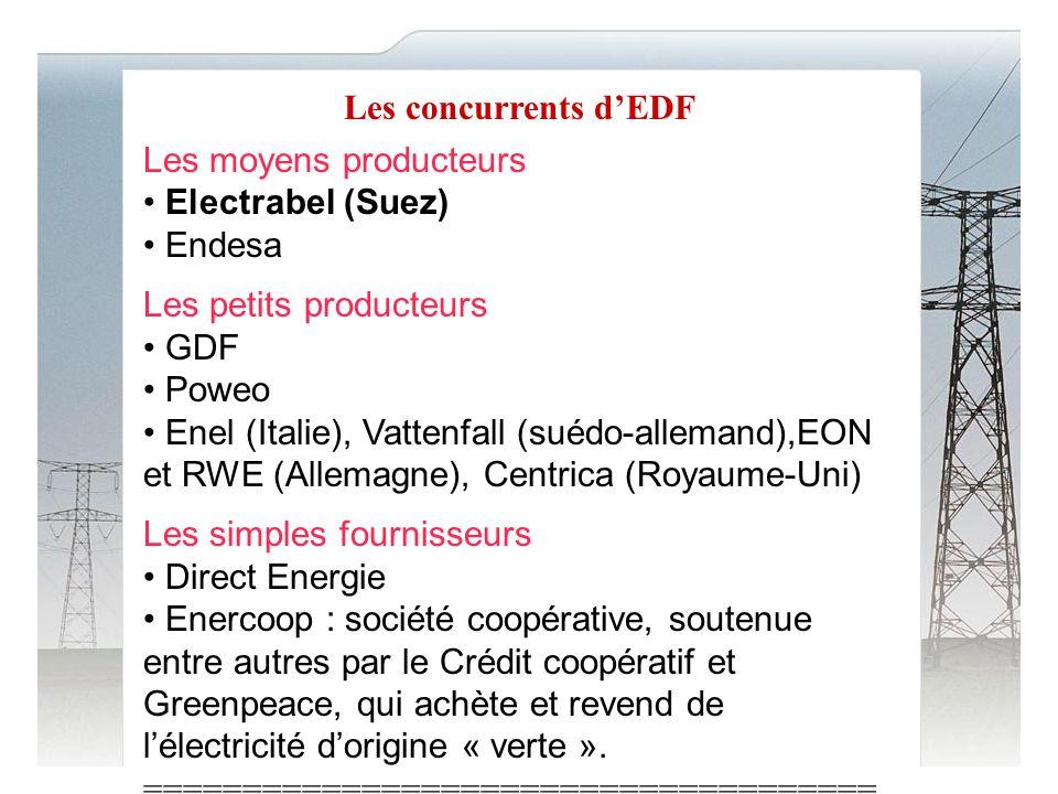 Les concurrents dEDF Les moyens producteurs Electrabel (Suez) Endesa Les petits producteurs GDF Poweo Enel (Italie), Vattenfall (suédo-allemand),EON et RWE (Allemagne), Centrica (Royaume-Uni) Les simples fournisseurs Direct Energie Enercoop : société coopérative, soutenue entre autres par le Crédit coopératif et Greenpeace, qui achète et revend de lélectricité dorigine « verte ».