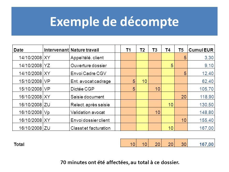 Exemple de décompte DateIntervenantNature travail T1T2T3T4T5Cumul EUR 14/10/2008XYAppel télé. client 53,30 14/10/2008YZOuverture dossier 5 9,10 14/10/