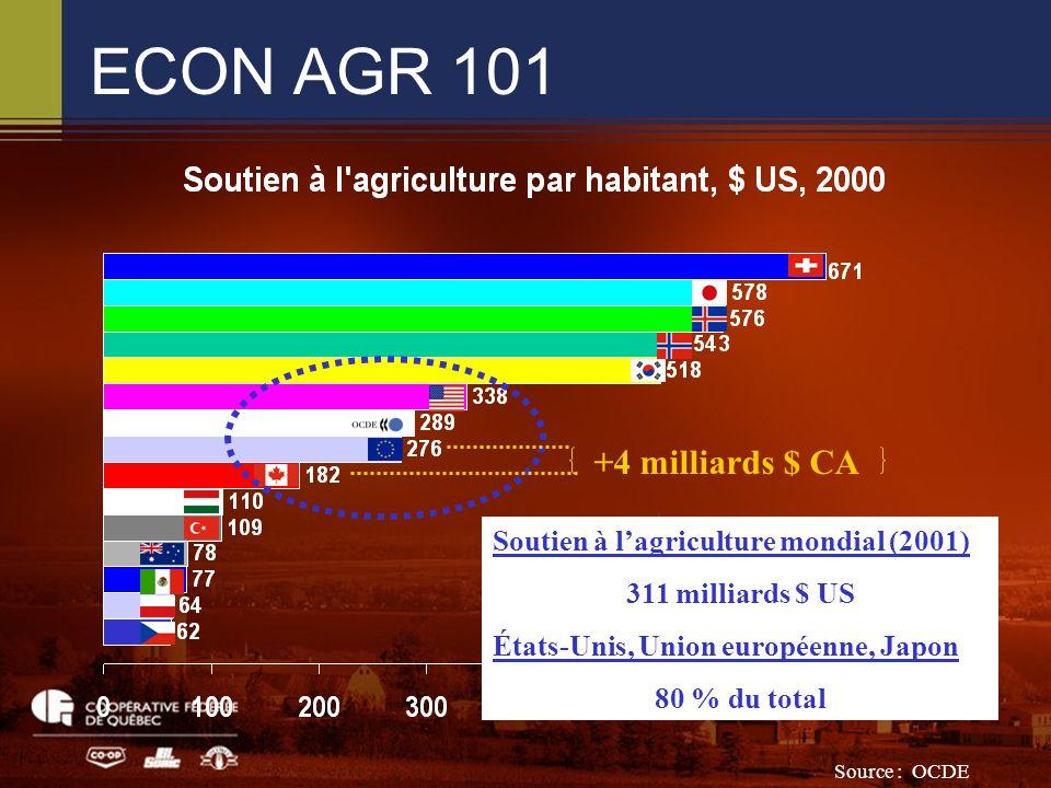 ECON AGR 101 Source : OCDE Soutien à lagriculture mondial (2001) 311 milliards $ US États-Unis, Union européenne, Japon 80 % du total +4 milliards $ CA