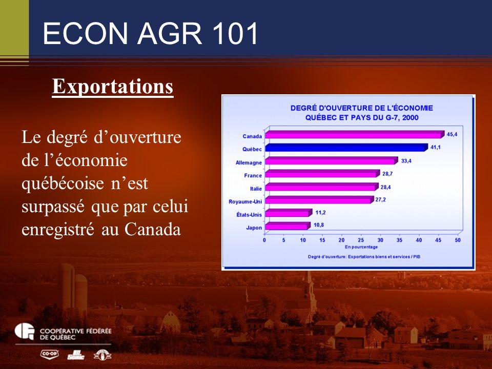 ECON AGR 101 Exportations Le degré douverture de léconomie québécoise nest surpassé que par celui enregistré au Canada