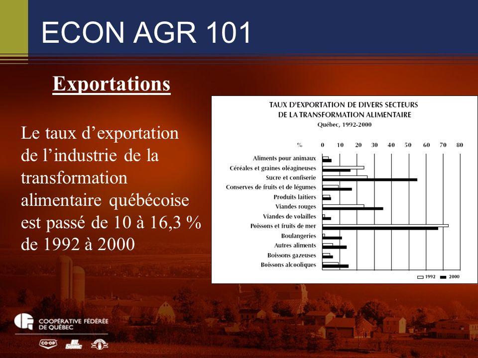 ECON AGR 101 Exportations Le taux dexportation de lindustrie de la transformation alimentaire québécoise est passé de 10 à 16,3 % de 1992 à 2000
