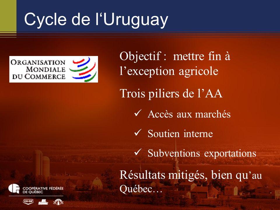 Cycle de lUruguay Objectif : mettre fin à lexception agricole Trois piliers de lAA Accès aux marchés Soutien interne Subventions exportations Résultats mitigés, bien qu au Québec…
