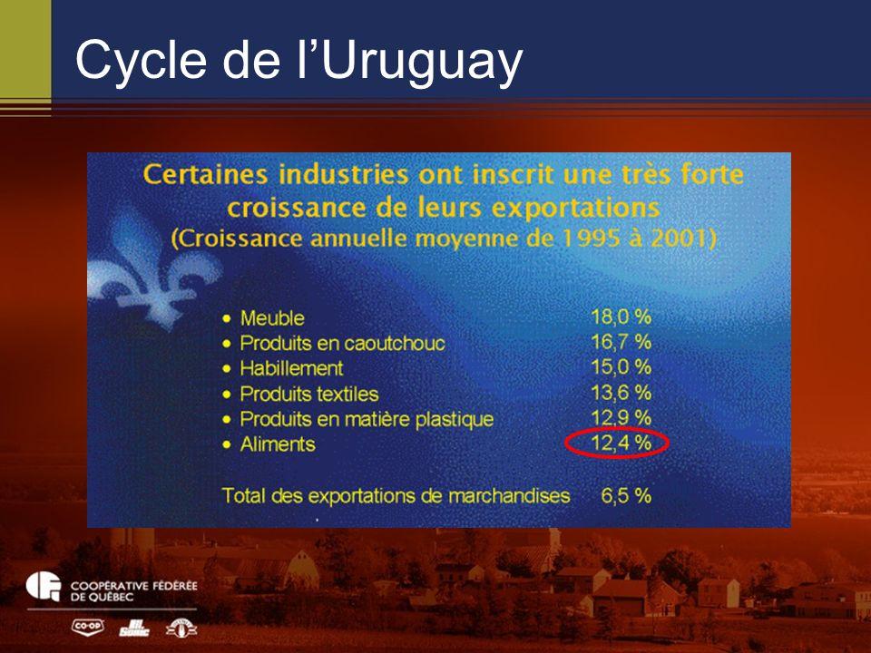 Cycle de lUruguay