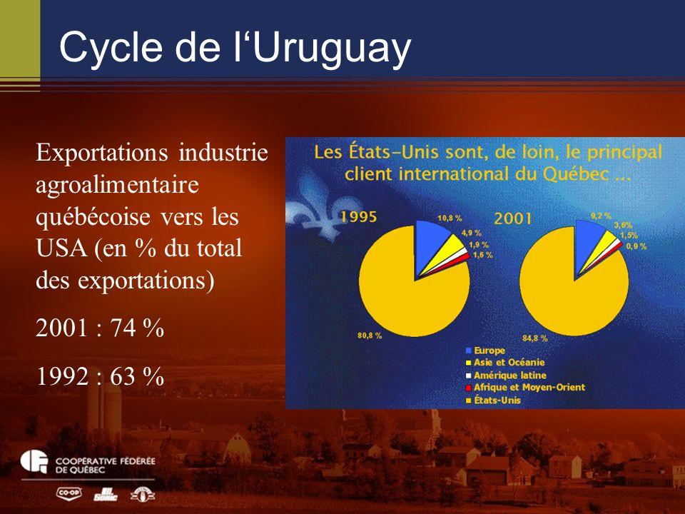 Exportations industrie agroalimentaire québécoise vers les USA (en % du total des exportations) 2001 : 74 % 1992 : 63 %