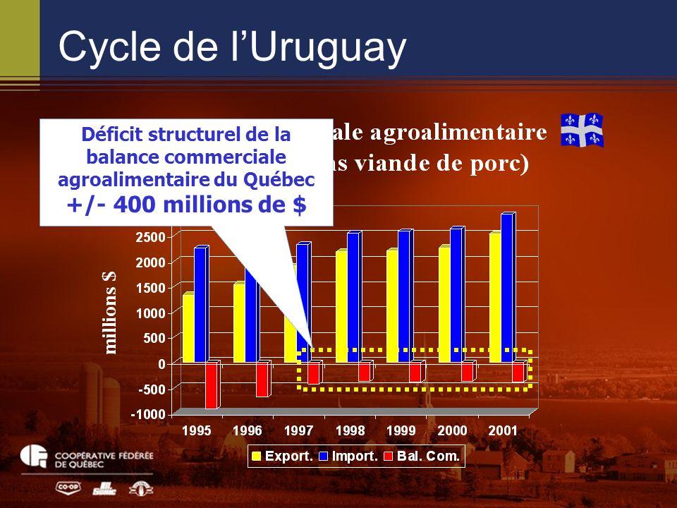 Déficit structurel de la balance commerciale agroalimentaire du Québec +/- 400 millions de $