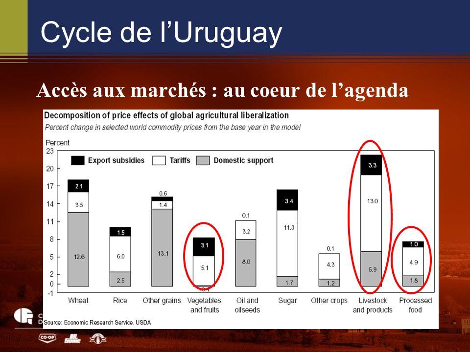 Cycle de lUruguay Accès aux marchés : au coeur de lagenda