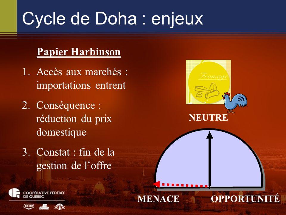 Cycle de Doha : enjeux NEUTRE MENACEOPPORTUNITÉ Papier Harbinson 1.Accès aux marchés : importations entrent 2.Conséquence : réduction du prix domestique 3.Constat : fin de la gestion de loffre