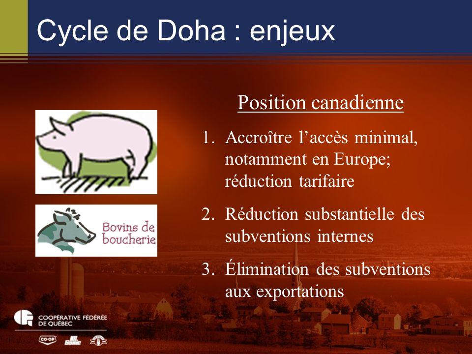 Cycle de Doha : enjeux Position canadienne 1.Accroître laccès minimal, notamment en Europe; réduction tarifaire 2.Réduction substantielle des subventions internes 3.Élimination des subventions aux exportations