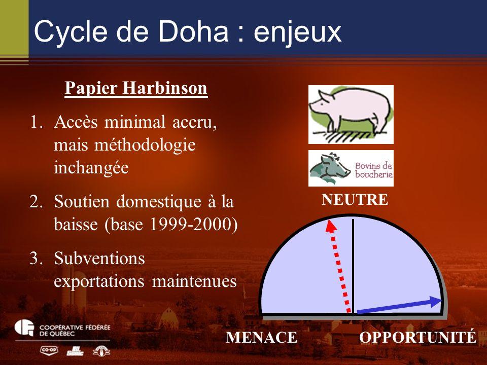 Cycle de Doha : enjeux NEUTRE MENACEOPPORTUNITÉ Papier Harbinson 1.Accès minimal accru, mais méthodologie inchangée 2.Soutien domestique à la baisse (base 1999-2000) 3.Subventions exportations maintenues