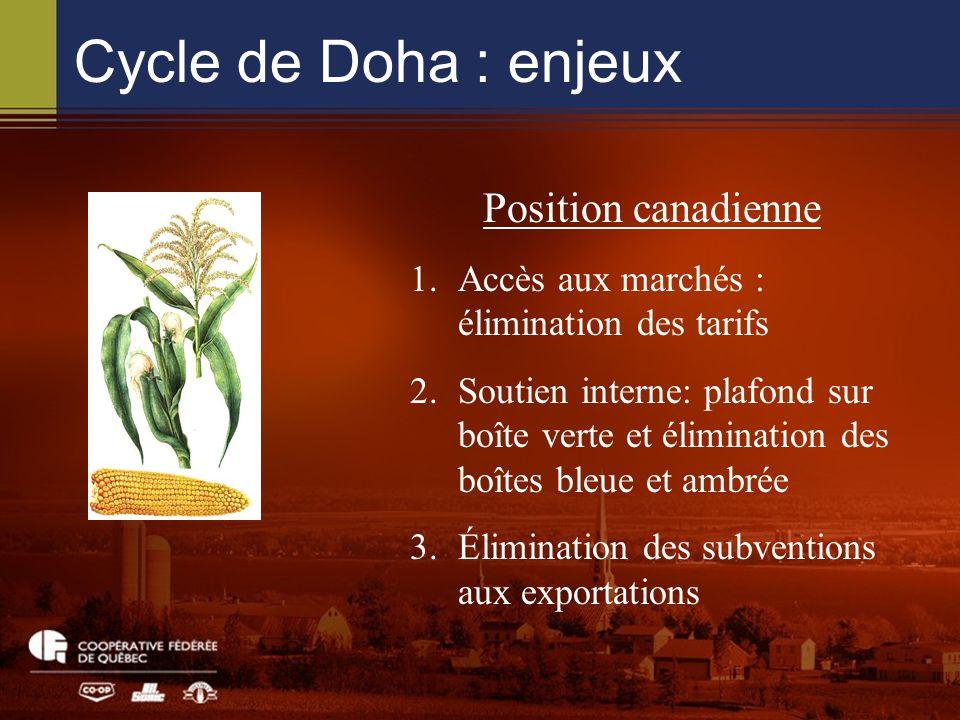 Cycle de Doha : enjeux Position canadienne 1.Accès aux marchés : élimination des tarifs 2.Soutien interne: plafond sur boîte verte et élimination des boîtes bleue et ambrée 3.Élimination des subventions aux exportations