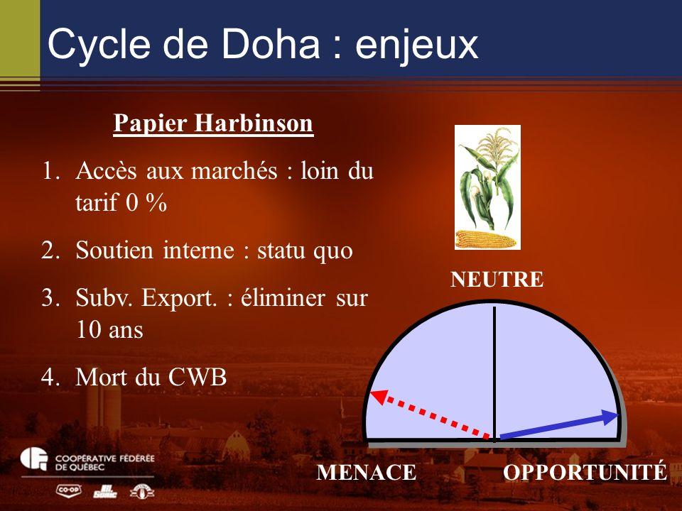Cycle de Doha : enjeux NEUTRE MENACEOPPORTUNITÉ Papier Harbinson 1.Accès aux marchés : loin du tarif 0 % 2.Soutien interne : statu quo 3.Subv.