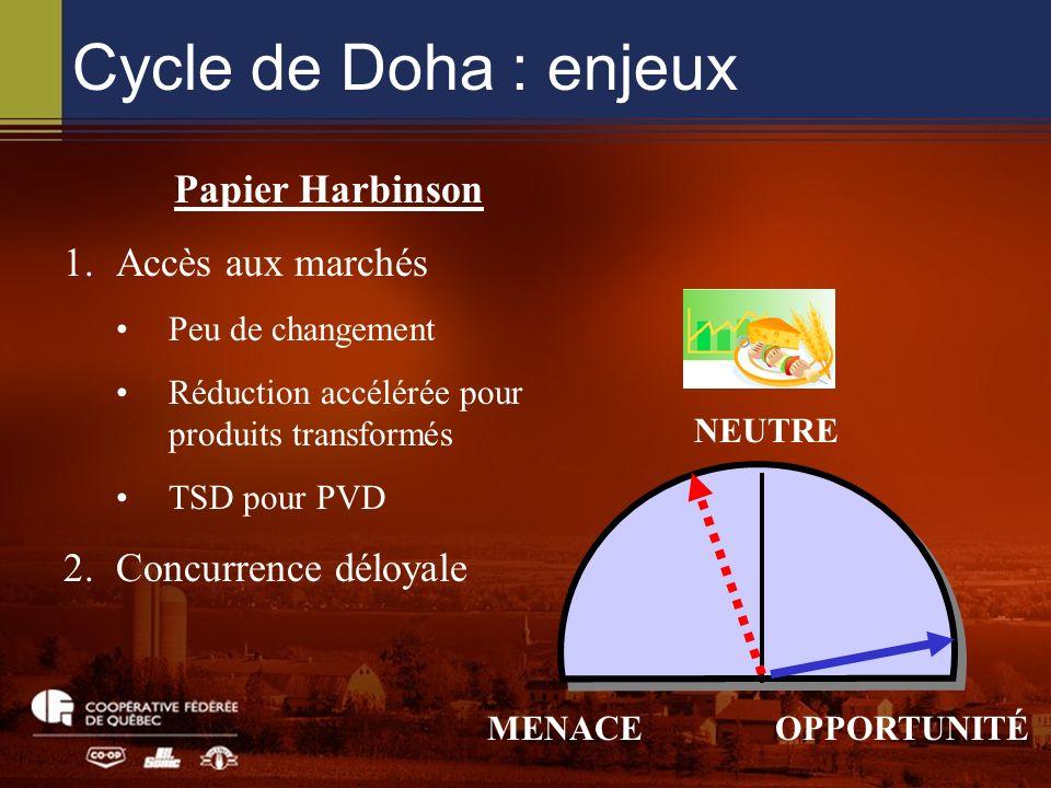 Cycle de Doha : enjeux NEUTRE MENACEOPPORTUNITÉ Papier Harbinson 1.Accès aux marchés Peu de changement Réduction accélérée pour produits transformés TSD pour PVD 2.Concurrence déloyale