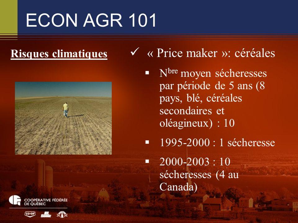 ECON AGR 101 « Price maker »: céréales N bre moyen sécheresses par période de 5 ans (8 pays, blé, céréales secondaires et oléagineux) : 10 1995-2000 : 1 sécheresse 2000-2003 : 10 sécheresses (4 au Canada) Risques climatiques