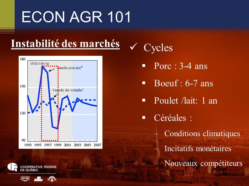 ECON AGR 101 Cycles Porc : 3-4 ans Boeuf : 6-7 ans Poulet /lait: 1 an Céréales : –Conditions climatiques –Incitatifs monétaires –Nouveaux compétiteurs Instabilité des marchés