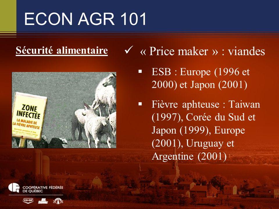 ECON AGR 101 « Price maker » : viandes ESB : Europe (1996 et 2000) et Japon (2001) Fièvre aphteuse : Taiwan (1997), Corée du Sud et Japon (1999), Europe (2001), Uruguay et Argentine (2001) Sécurité alimentaire