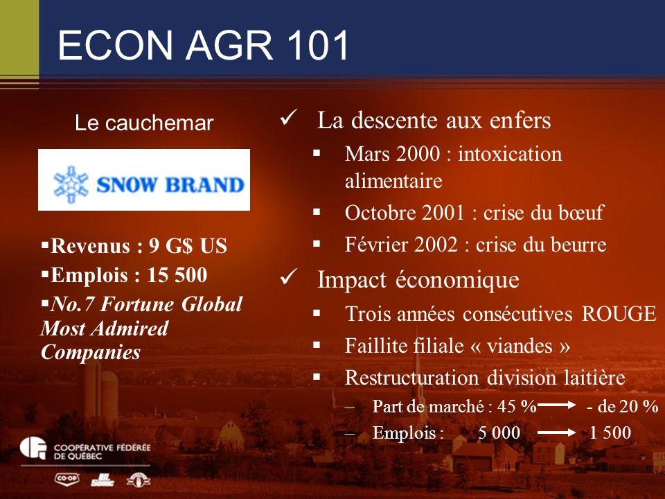 ECON AGR 101 La descente aux enfers Mars 2000 : intoxication alimentaire Octobre 2001 : crise du bœuf Février 2002 : crise du beurre Impact économique