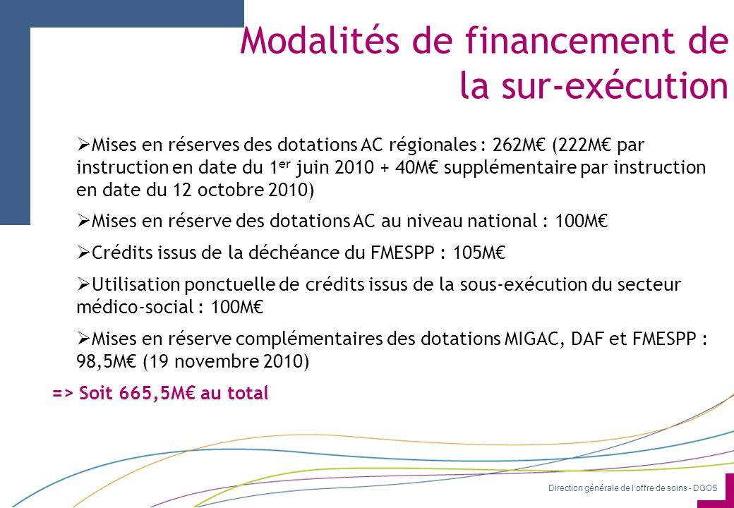 Direction générale de loffre de soins - DGOS Modalités de financement de la sur-exécution Mises en réserves des dotations AC régionales : 262M (222M par instruction en date du 1 er juin 2010 + 40M supplémentaire par instruction en date du 12 octobre 2010) Mises en réserve des dotations AC au niveau national : 100M Crédits issus de la déchéance du FMESPP : 105M Utilisation ponctuelle de crédits issus de la sous-exécution du secteur médico-social : 100M Mises en réserve complémentaires des dotations MIGAC, DAF et FMESPP : 98,5M (19 novembre 2010) => Soit 665,5M au total