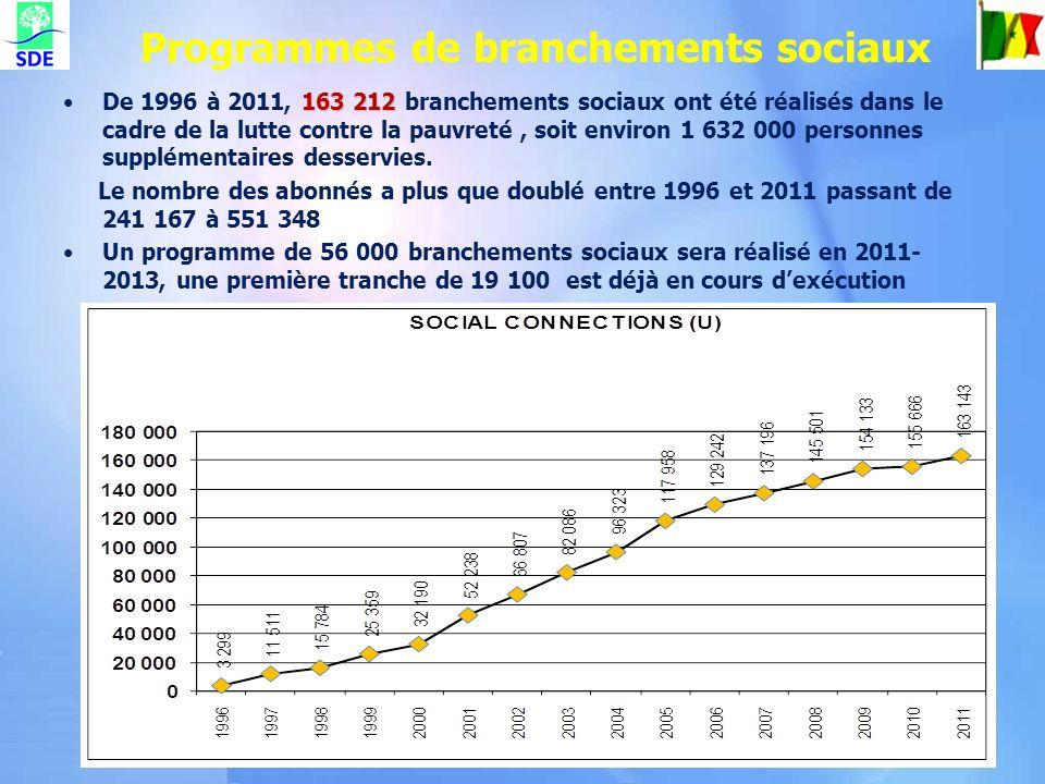 Programmes de branchements sociaux 163 212De 1996 à 2011, 163 212 branchements sociaux ont été réalisés dans le cadre de la lutte contre la pauvreté,