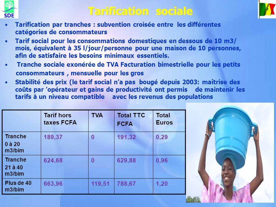 Tarification sociale Tarification sociale Tarification par tranches : subvention croisée entre les différentes catégories de consommateurs Tarif socia