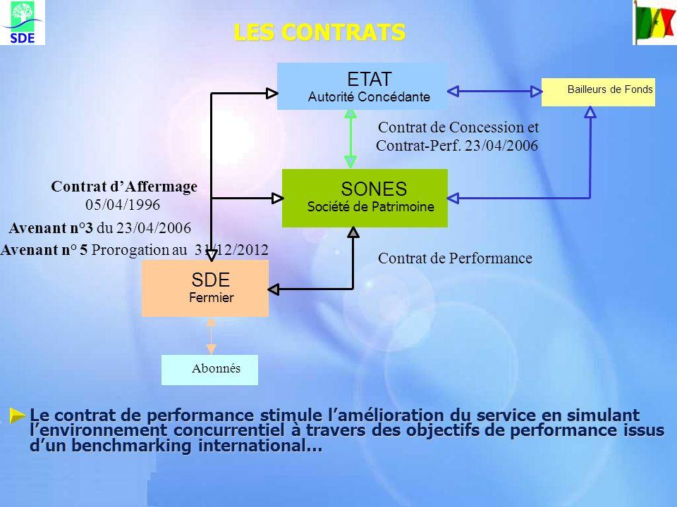 LES CONTRATS SONES Société de Patrimoine Contrat de Concession et Contrat-Perf. 23/04/2006 SDE Fermier Contrat dAffermage 05/04/1996 Bailleurs de Fond