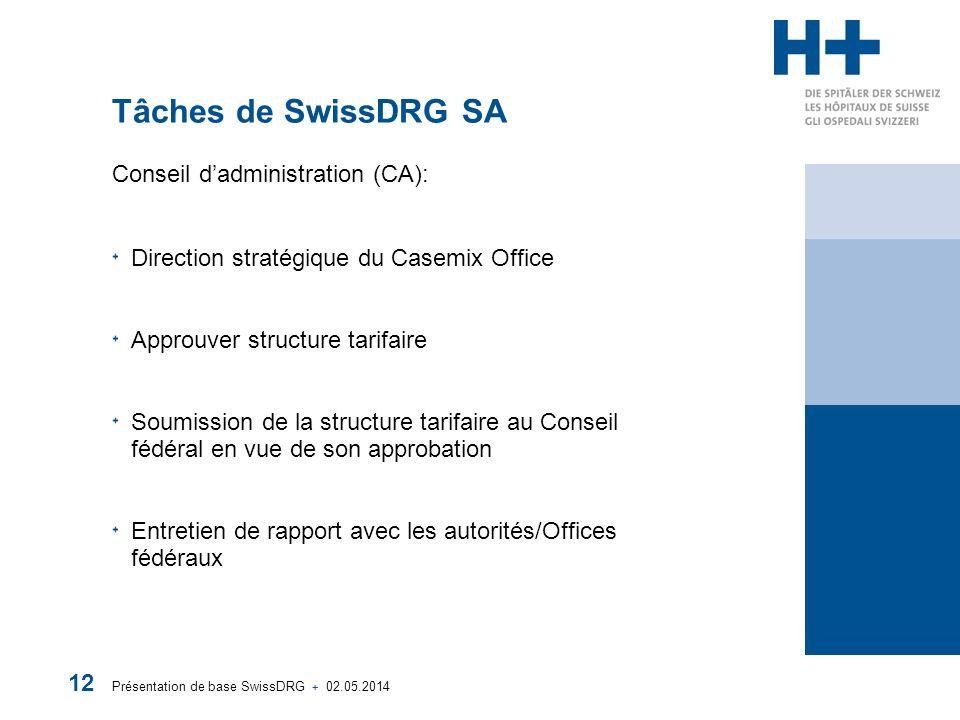 Présentation de base SwissDRG + 02.05.2014 12 Tâches de SwissDRG SA Conseil dadministration (CA): Direction stratégique du Casemix Office Approuver structure tarifaire Soumission de la structure tarifaire au Conseil fédéral en vue de son approbation Entretien de rapport avec les autorités/Offices fédéraux