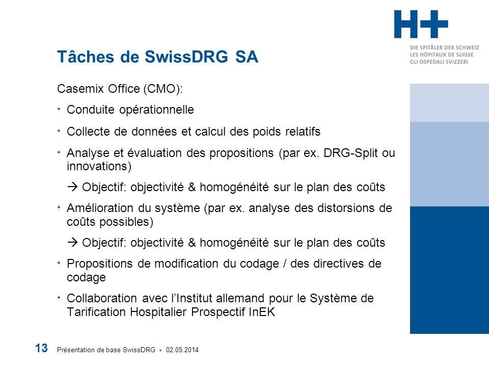 Présentation de base SwissDRG + 02.05.2014 13 Tâches de SwissDRG SA Casemix Office (CMO): Conduite opérationnelle Collecte de données et calcul des poids relatifs Analyse et évaluation des propositions (par ex.