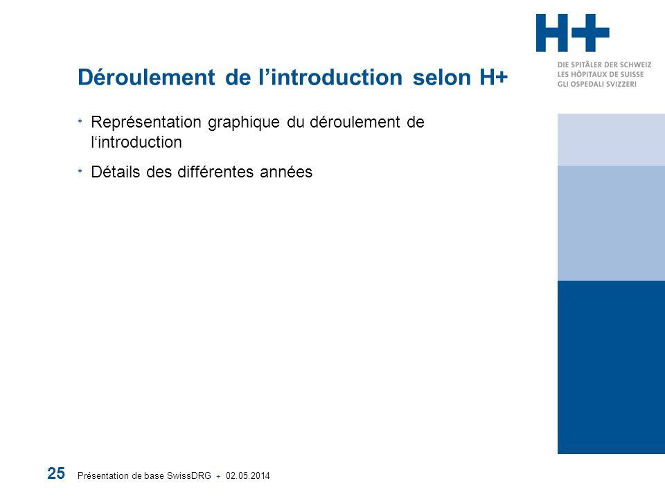 Présentation de base SwissDRG + 02.05.2014 25 Déroulement de lintroduction selon H+ Représentation graphique du déroulement de lintroduction Détails des différentes années